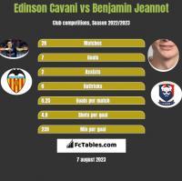 Edinson Cavani vs Benjamin Jeannot h2h player stats