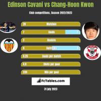 Edinson Cavani vs Chang-Hoon Kwon h2h player stats