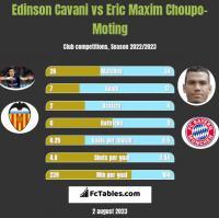 Edinson Cavani vs Eric Choupo-Moting h2h player stats