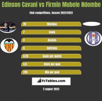 Edinson Cavani vs Firmin Mubele Ndombe h2h player stats