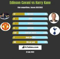 Edinson Cavani vs Harry Kane h2h player stats