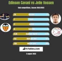 Edinson Cavani vs Jelle Vossen h2h player stats