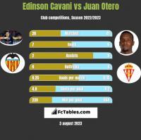 Edinson Cavani vs Juan Otero h2h player stats