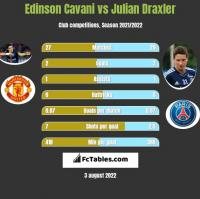 Edinson Cavani vs Julian Draxler h2h player stats