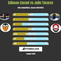 Edinson Cavani vs Julio Tavares h2h player stats