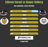 Edinson Cavani vs Kasper Dolberg h2h player stats