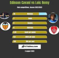 Edinson Cavani vs Loic Remy h2h player stats