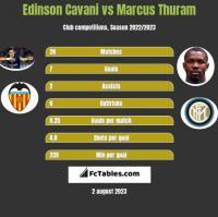 Edinson Cavani vs Marcus Thuram h2h player stats