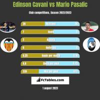 Edinson Cavani vs Mario Pasalic h2h player stats