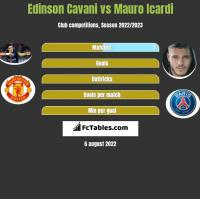Edinson Cavani vs Mauro Icardi h2h player stats