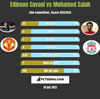 Edinson Cavani vs Mohamed Salah h2h player stats