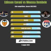 Edinson Cavani vs Moussa Dembele h2h player stats