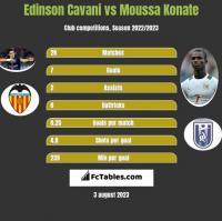 Edinson Cavani vs Moussa Konate h2h player stats