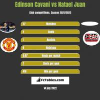 Edinson Cavani vs Natael Juan h2h player stats