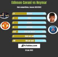 Edinson Cavani vs Neymar h2h player stats