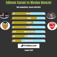 Edinson Cavani vs Nicolas Benezet h2h player stats