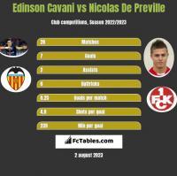 Edinson Cavani vs Nicolas De Preville h2h player stats