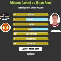 Edinson Cavani vs Nolan Roux h2h player stats