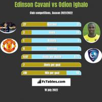 Edinson Cavani vs Odion Ighalo h2h player stats