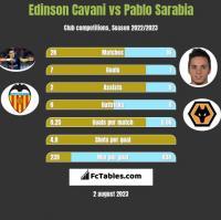 Edinson Cavani vs Pablo Sarabia h2h player stats