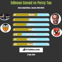 Edinson Cavani vs Percy Tau h2h player stats