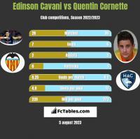 Edinson Cavani vs Quentin Cornette h2h player stats