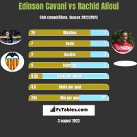 Edinson Cavani vs Rachid Alioui h2h player stats