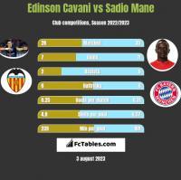 Edinson Cavani vs Sadio Mane h2h player stats