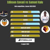 Edinson Cavani vs Samuel Kalu h2h player stats