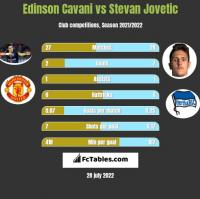 Edinson Cavani vs Stevan Jovetic h2h player stats