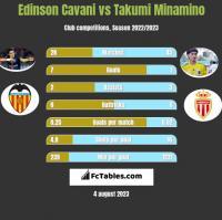 Edinson Cavani vs Takumi Minamino h2h player stats