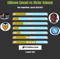 Edinson Cavani vs Victor Osimeh h2h player stats