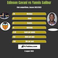 Edinson Cavani vs Yannis Salibur h2h player stats