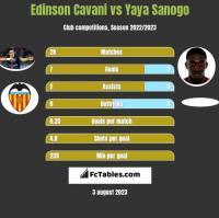 Edinson Cavani vs Yaya Sanogo h2h player stats