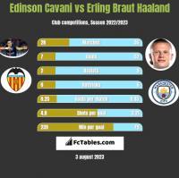 Edinson Cavani vs Erling Braut Haaland h2h player stats