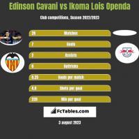 Edinson Cavani vs Ikoma Lois Openda h2h player stats