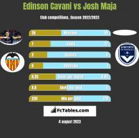 Edinson Cavani vs Josh Maja h2h player stats