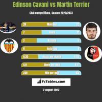 Edinson Cavani vs Martin Terrier h2h player stats