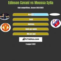 Edinson Cavani vs Moussa Sylla h2h player stats