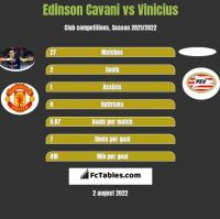 Edinson Cavani vs Vinicius h2h player stats