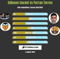 Edinson Cavani vs Ferran Torres h2h player stats