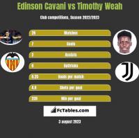 Edinson Cavani vs Timothy Weah h2h player stats
