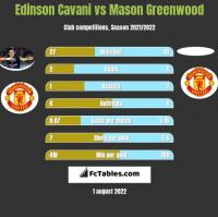 Edinson Cavani vs Mason Greenwood h2h player stats