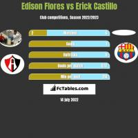 Edison Flores vs Erick Castillo h2h player stats