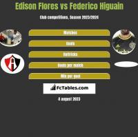Edison Flores vs Federico Higuain h2h player stats