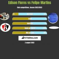 Edison Flores vs Felipe Martins h2h player stats