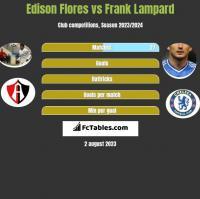 Edison Flores vs Frank Lampard h2h player stats