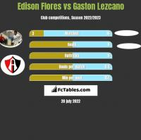 Edison Flores vs Gaston Lezcano h2h player stats