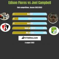 Edison Flores vs Joel Campbell h2h player stats