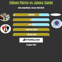 Edison Flores vs James Sands h2h player stats